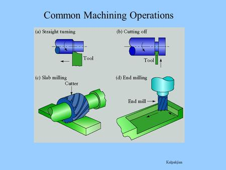 "Common Machining Operations Kalpakjian. Parts of an ""Engine"" Lathe."
