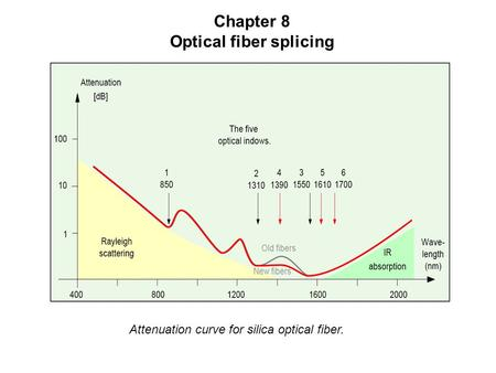 Chapter 8 Optical fiber splicing Attenuation curve for silica optical fiber.