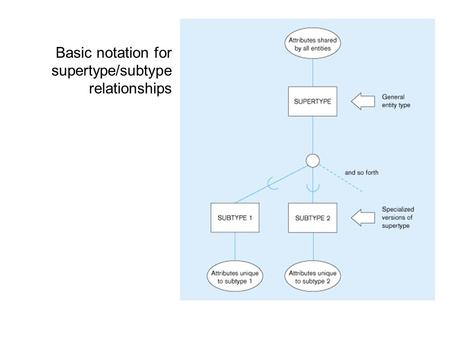 Basic notation for supertype/subtype relationships