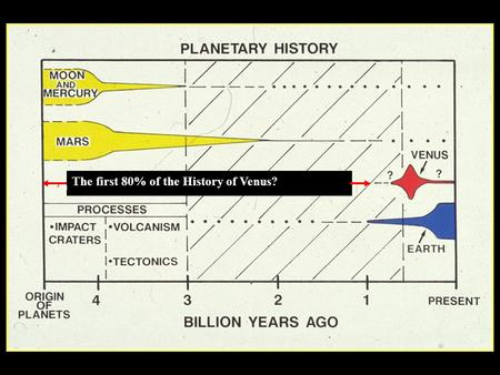 The first 80% of the History of Venus?. Some Geological Conclusions from Magellan Analysis -Volcanism and tectonism are the most abundant geological processes.