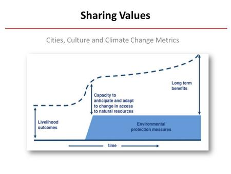 Sharing Values Cities, Culture and Climate Change Metrics.