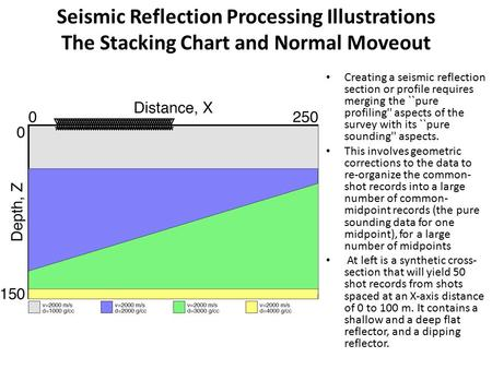 Seismic Reflection Processing Illustrations The Stacking Chart and Normal Moveout Creating a seismic reflection section or profile requires merging the.