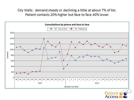 City Walls: demand steady or declining a little at about 7% of list. Patient contacts 20% higher but face to face 40% lower.