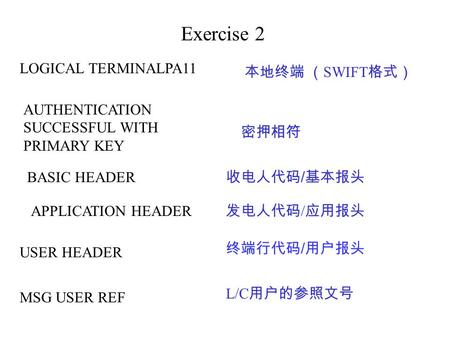 Exercise 2 LOGICAL TERMINALPA11 本地终端 ( SWIFT 格式) AUTHENTICATION SUCCESSFUL WITH PRIMARY KEY 密押相符 BASIC HEADER 收电人代码 / 基本报头 APPLICATION HEADER 发电人代码 / 应用报头.