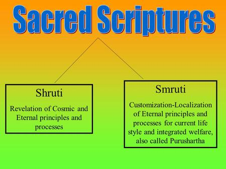 Shruti Revelation of Cosmic and Eternal principles and processes Smruti Customization-Localization of Eternal principles and processes for current life.