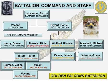 21 April 2015 Lancaster, Sarina BATTALION COMMANDER BATTALION COMMAND AND STAFF Bryant, Daniel EXECUTIVE OFFICER Vacant BATTALION CSM Kenny, Steven S3.