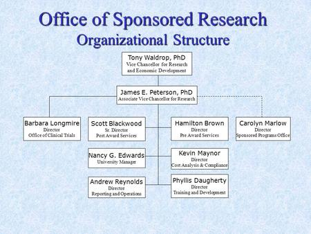 Office of Sponsored Research Organizational Structure Carolyn Marlow Director Sponsored Programs Office James E. Peterson, PhD Associate Vice Chancellor.