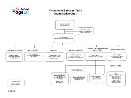 Oct 2012 Community Services Team Organisation Chart SILS HANDYPERSON SPECIALISTS MICHAEL WOODWARD PLUMBER BARRY LEAR ELECTRICAN SILS/HANDYPERSONS KEVIN.