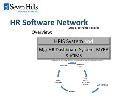 HR Software Network Overview: HRIS System and Mgr HR Dashboard System, MYRA & iCIMS SHIS Electronic Records related to the functional tasks for Hiring.