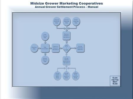 C LICK FOR T HE N EXT S LIDE C LICK FOR T HE N EXT S LIDE Midsize Grower Marketing Cooperatives Annual Grower Settlement Process – Manual Grower Quality.