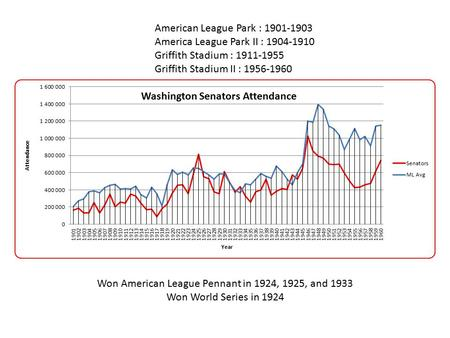 Won American League Pennant in 1924, 1925, and 1933 Won World Series in 1924 American League Park : 1901-1903 America League Park II : 1904-1910 Griffith.