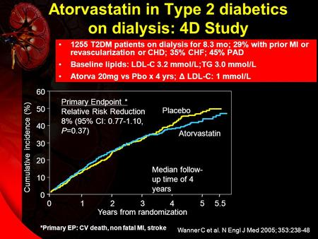 Atorvastatin in Type 2 diabetics on dialysis: 4D Study 1255 T2DM patients on dialysis for 8.3 mo; 29% with prior MI or revascularization or CHD; 35% CHF;