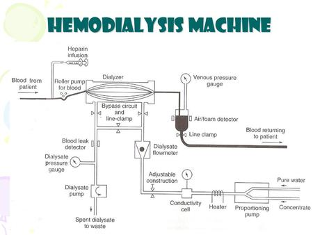 Hemodialysis Machine. Basic Functions of Hemodialysis Machine - Mixes the dialysate. - Monitors the dialysate. - Pump the blood and controls administration.