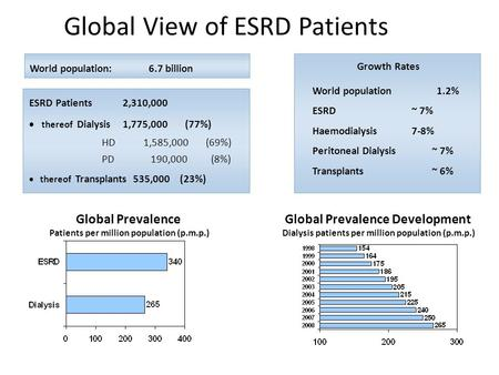 World population: 6.7 billion Global Prevalence Patients per million population (p.m.p.) Global View of ESRD Patients World population 1.2% ESRD~ 7% Haemodialysis7-8%