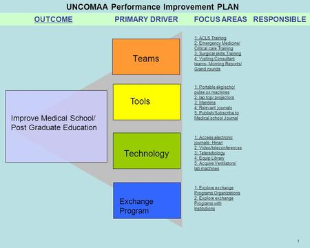 UNCOMAA Performance Improvement PLAN OUTCOME PRIMARY DRIVER FOCUS AREAS RESPONSIBLE 1 Teams Technology Improve Medical School/ Post Graduate Education.
