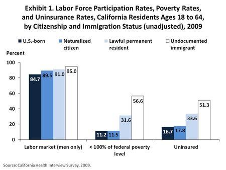 Exhibit 1. Labor Force Participation Rates, Poverty Rates, and Uninsurance Rates, California Residents Ages 18 to 64, by Citizenship and Immigration Status.