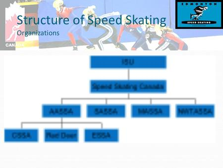 Structure of Speed Skating Organizations. Course Content and Time Introduction Officiating Competitions Roles of Officials Knowledge and Performance requirements.