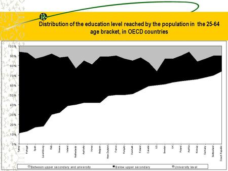 Distribution of the education level reached by the population in the 25-64 age bracket, in OECD countries.