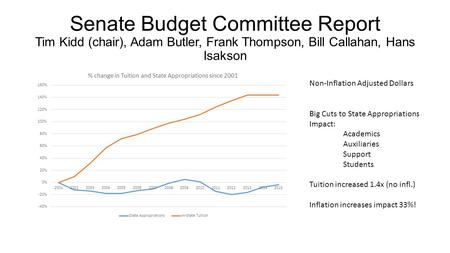 Senate Budget Committee Report Tim Kidd (chair), Adam Butler, Frank Thompson, Bill Callahan, Hans Isakson Non-Inflation Adjusted Dollars Big Cuts to State.