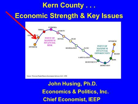 John Husing, Ph.D. Economics & Politics, Inc. Chief Economist, IEEP Kern County... Economic Strength & Key Issues.