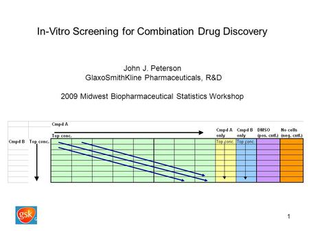 1 In-Vitro Screening for Combination Drug Discovery John J. Peterson GlaxoSmithKline Pharmaceuticals, R&D 2009 Midwest Biopharmaceutical Statistics Workshop.