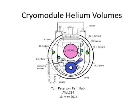 Cryomodule Helium Volumes Tom Peterson, Fermilab AWLC14 13 May 2014.