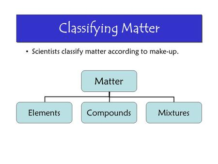 Classifying Matter Matter Elements Compounds Mixtures
