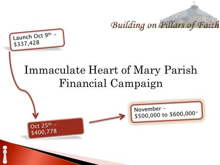 Immaculate Heart of Mary Parish Financial Campaign Launch Oct 9 th - $337,428 Oct 25 th - $400,778 November – $500,000 to $600,000 +