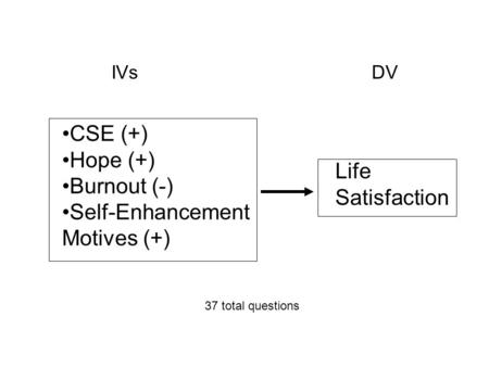 CSE (+) Hope (+) Burnout (-) Self-Enhancement Motives (+) Life Satisfaction IVs DV 37 total questions.