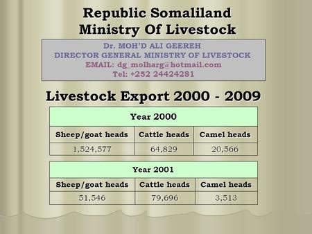Republic Somaliland Ministry Of Livestock Livestock Export 2000 - 2009 Year 2000 Sheep/goat heads Cattle heads Camel heads 1,524,57764,82920,566 Year 2001.