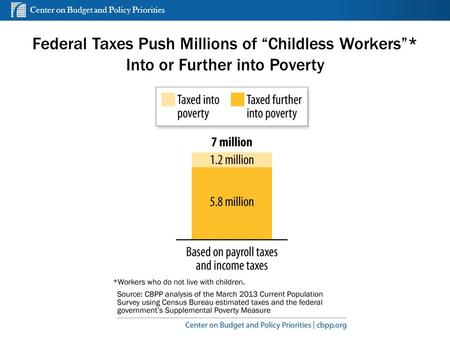"Center on Budget and Policy Priorities cbpp.org Federal Taxes Push Millions of ""Childless Workers""* Into or Further into Poverty 1."