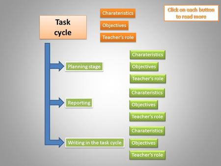 Task cycle Task cycle Objectives Teacher's role Planning stage Reporting Writing in the task cycle Charateristics Objectives Teacher's role Charateristics.