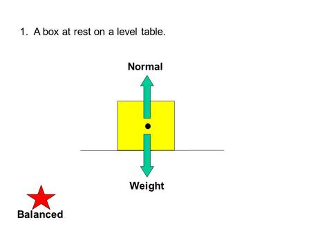 1. A box at rest on a level table. Weight Normal BalancedUNbalanced.