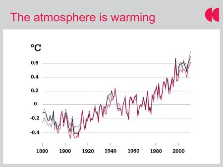 The atmosphere is warming. Source: IPCC AR4 Where does the excess heat go?