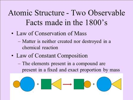 Atomic Structure - Two Observable Facts made in the 1800's Law of Conservation of Mass –Matter is neither created nor destroyed in a chemical reaction.