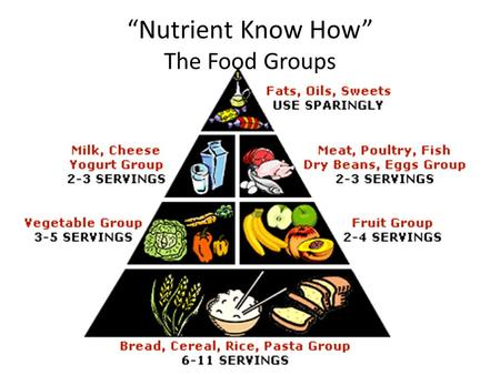 """Nutrient Know How"" The Food Groups"