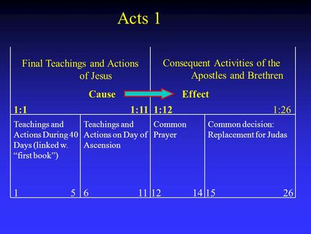 "Final Teachings and Actions of Jesus Consequent Activities of the Apostles and Brethren Teachings and Actions During 40 Days (linked w. ""first book"") Teachings."