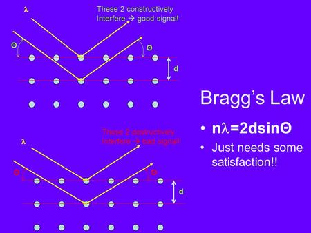 Bragg's Law n =2dsinΘ Just needs some satisfaction!! d Θ Θ These 2 constructively Interfere  good signal! d ΘΘ These 2 destructively Interfere  bad signal!