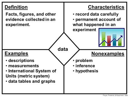 DefinitionCharacteristics Examples Nonexamples data Frayer, Frederick, & Klausmeier, 1969 Facts, figures, and other evidence collected in an experiment.