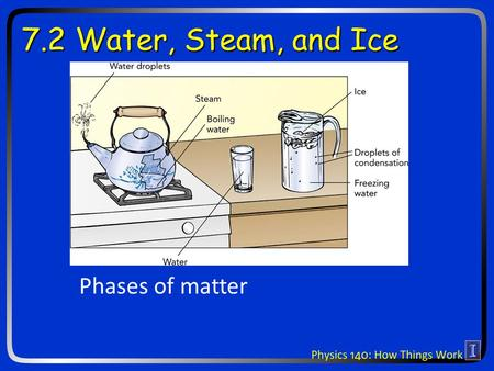 7.2 Water, Steam, and Ice Phases of matter. Why is cooking with steam better than 100 C hot air? Why do foods get freezer burn? Why does the freezer get.