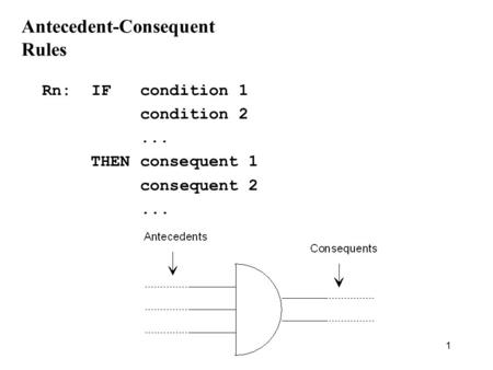 1 Antecedent-Consequent Rules Rn:IF condition 1 condition 2... THEN consequent 1 consequent 2...