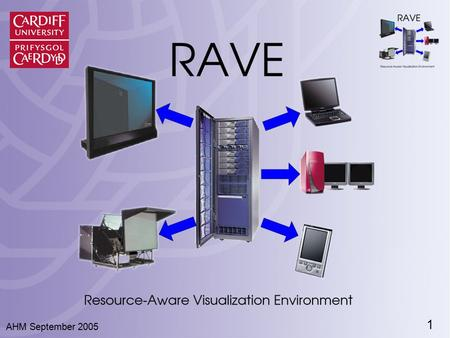 1 AHM September 2005. 2 RAVE: Resource-Aware Visualization Environment Dr. Ian J. Grimstead Prof. Nick J. Avis Prof. David W. Walker Cardiff School of.