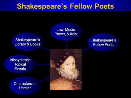 Shakespeare's Fellow Poets Characters in Hamlet Idiosyncratic Topical Events Shakespeare's Library & Books Law, Music Power, & Italy Shakespeare's Fellow.