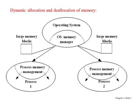 Dynamic allocation and deallocation of memory: Chapter 4, Slide 1.
