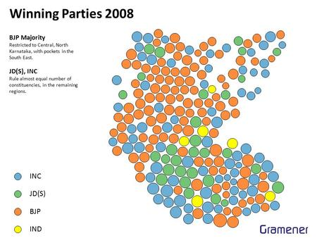 Winning Parties 2008 INC JD(S) BJP IND BJP Majority Restricted to Central, North Karnataka, with pockets in the South East. JD(S), INC Rule almost equal.