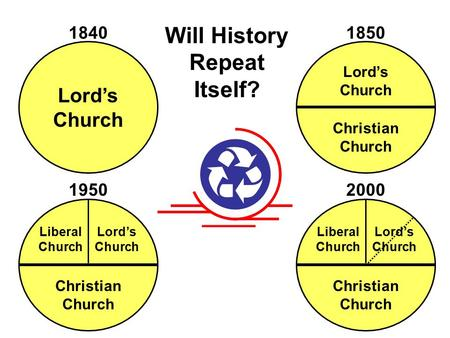 Will History Repeat Itself? Lord's Church 1840 1950 1850 Lord's Church Christian Church Christian Church Lord's Church Liberal Church 2000 Christian Church.
