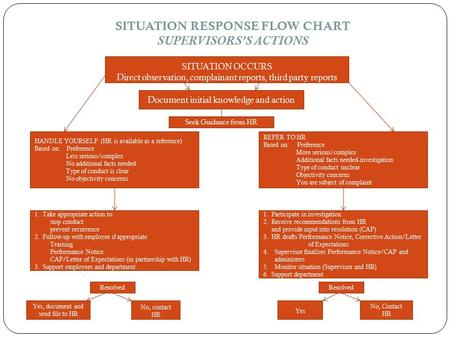 SITUATION RESPONSE FLOW CHART SUPERVISORS'S ACTIONS SITUATION OCCURS Direct observation, complainant reports, third party reports Document initial knowledge.