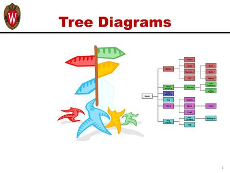 Tree Diagrams 1. Learning Objectives Upon completing this module, you will be able to:  Understand the purpose and use of a Tree Diagram (TD)  Construct,
