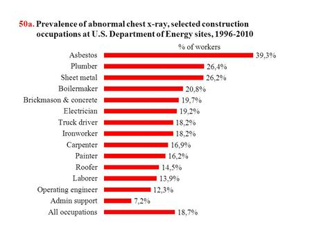 50a. Prevalence of abnormal chest x-ray, selected construction occupations at U.S. Department of Energy sites, 1996-2010.