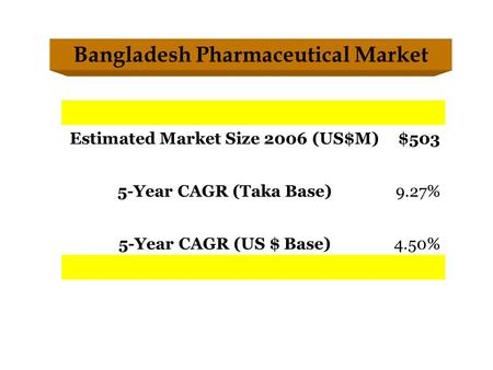 Estimated Market Size 2006 (US$M)$503 5-Year CAGR (Taka Base)9.27% 5-Year CAGR (US $ Base)4.50% Bangladesh Pharmaceutical Market.